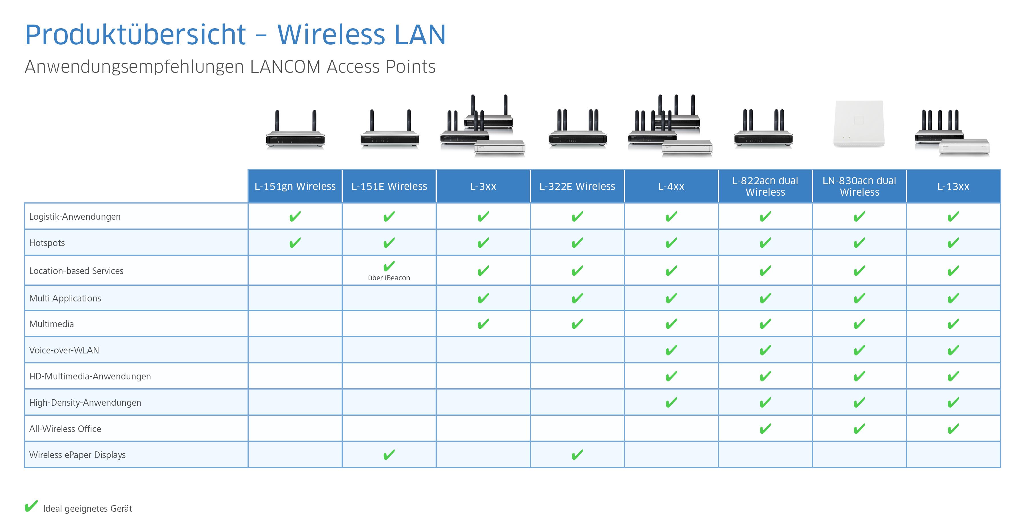 Anwendungsempfehlungen LANCOM Access Points