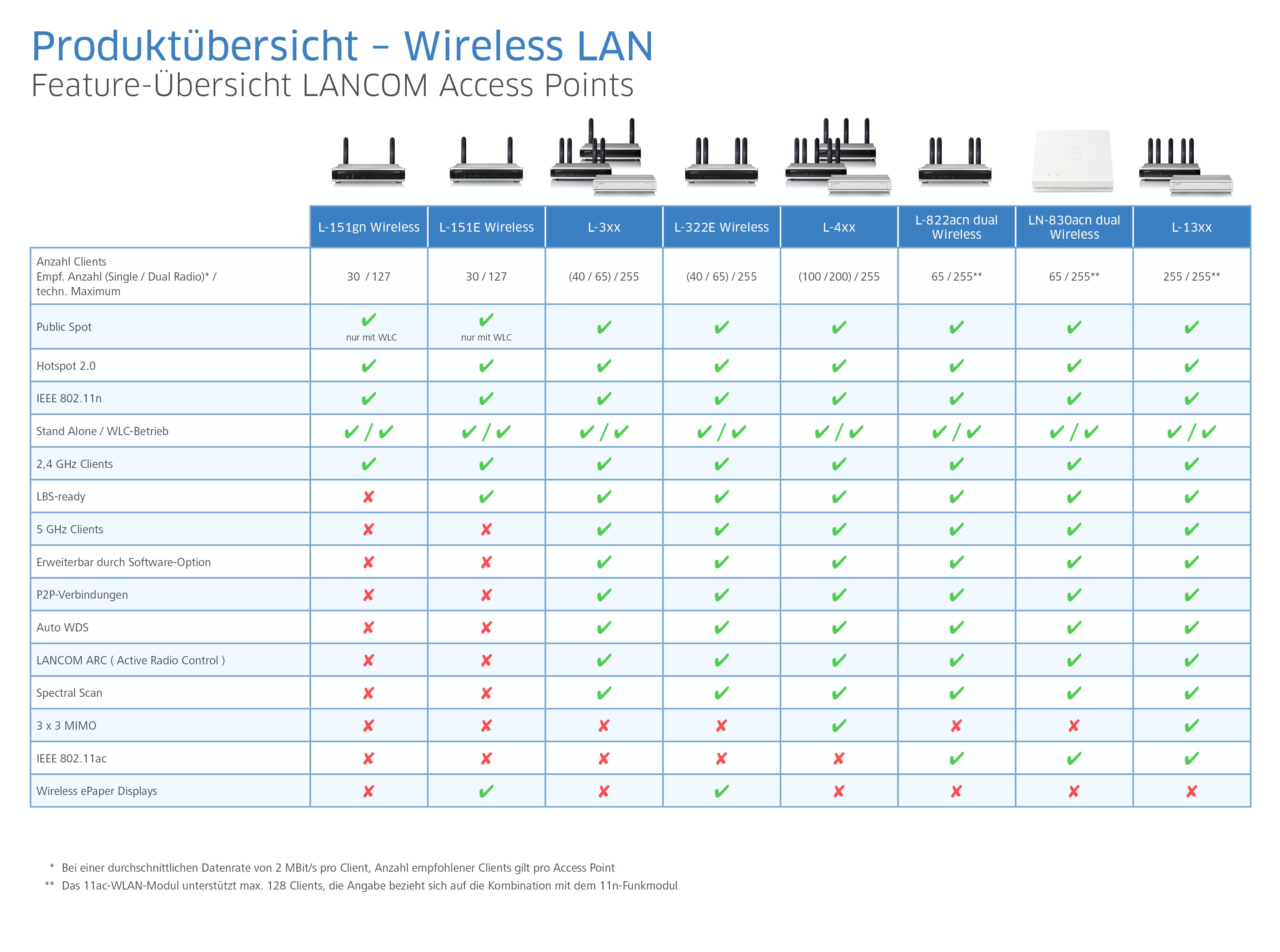Feature-Übersicht LANCOM Access Points