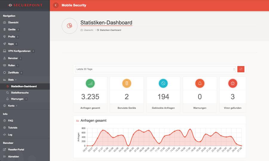 Securepoint Mobile Security Statistik